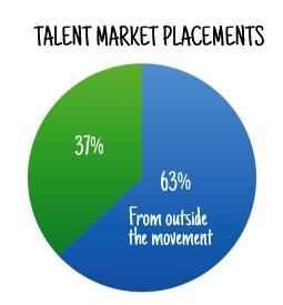 talentmarket