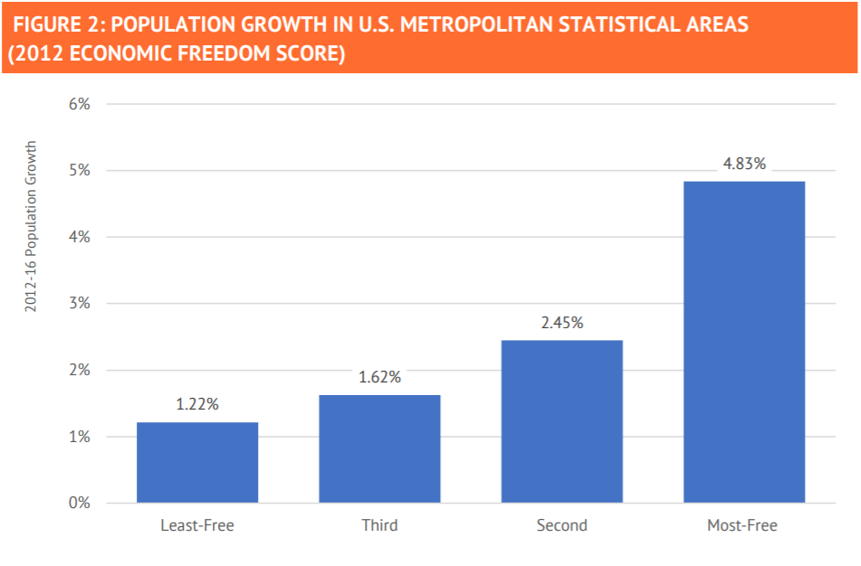 How Economically Free is Your Metro Area? 1
