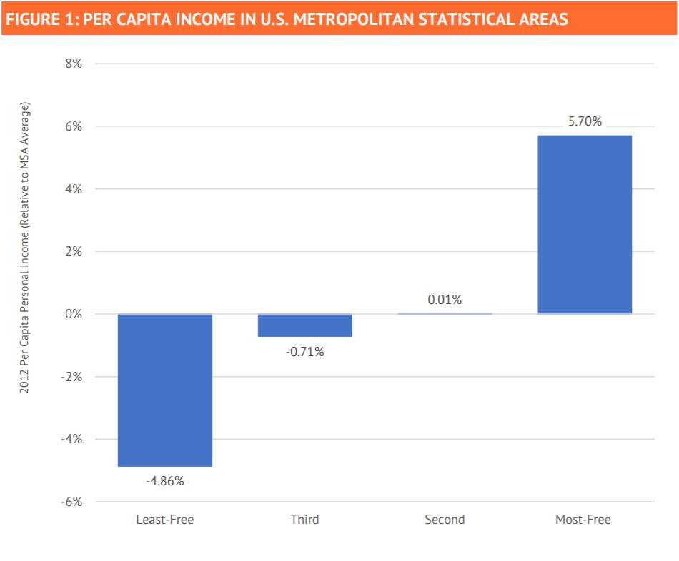 How Economically Free is Your Metro Area?